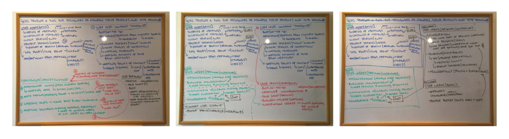 Generative Ideation Whiteboards . Ideas were generated in timeboxed cycles, followed immediately by reflection and synthesis on the same whiteboard. Insights and takeaways were identified and documented in a Google Doc, then the cycle was repeated using the key takeaways as a basis to generate new thinking.