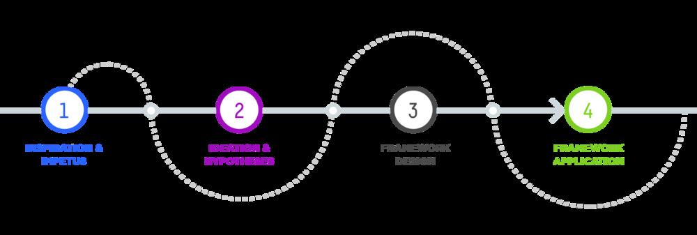 portfolio_process_intent_driven_onb_01.png