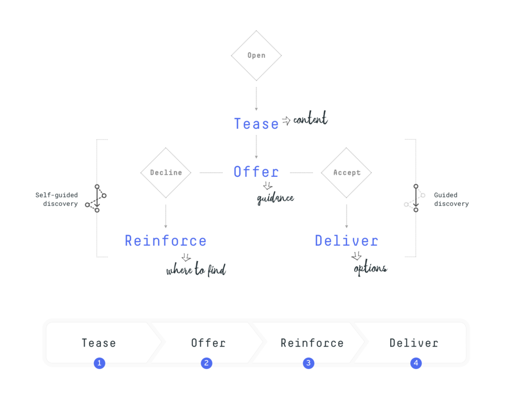 portfolio_process_intent_driven_onb_07.png
