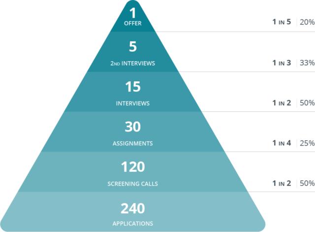 Recruiting Yield Pyramid