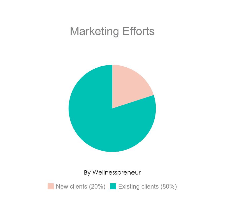 new Clients versus Existing Clients