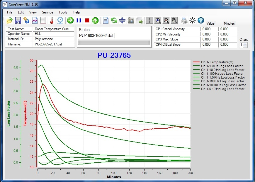 Dielectric cure monitoring of polyurethane with CureView