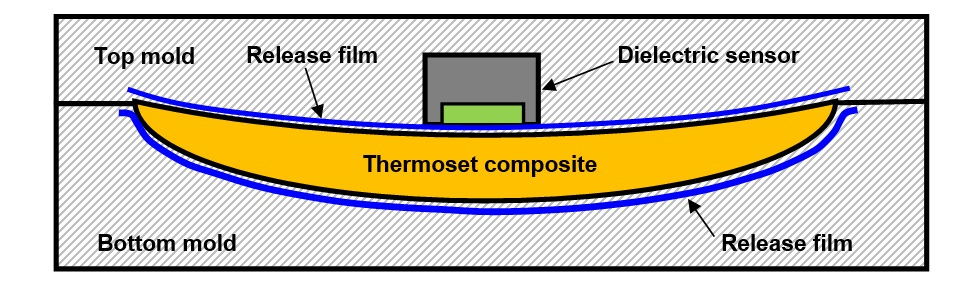 Composite manufacturing with release layer and dielectric sensor
