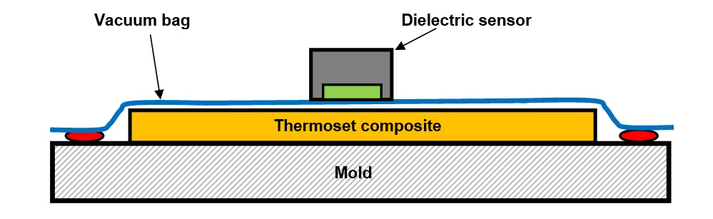 Vacuum Assisted Resin Transfer Molding (VARTM) with vacuum bag and dielectric sensor