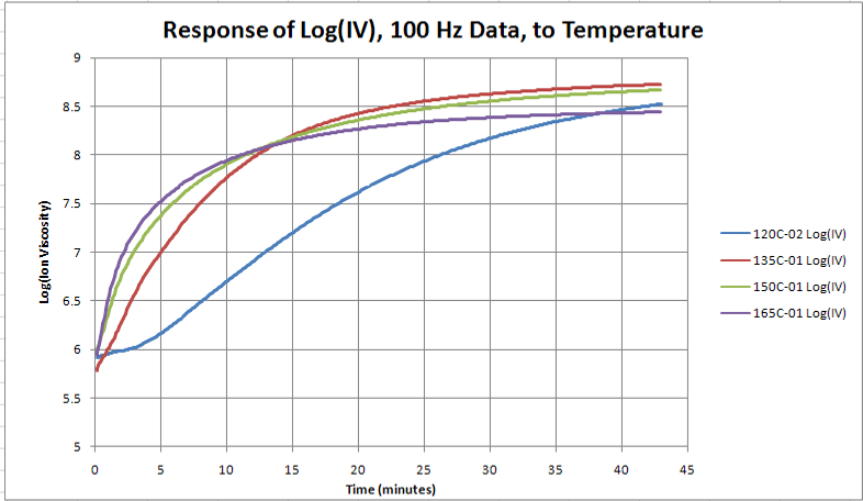Cure of carbon fiber prepreg—variation with isothermal processing temperature