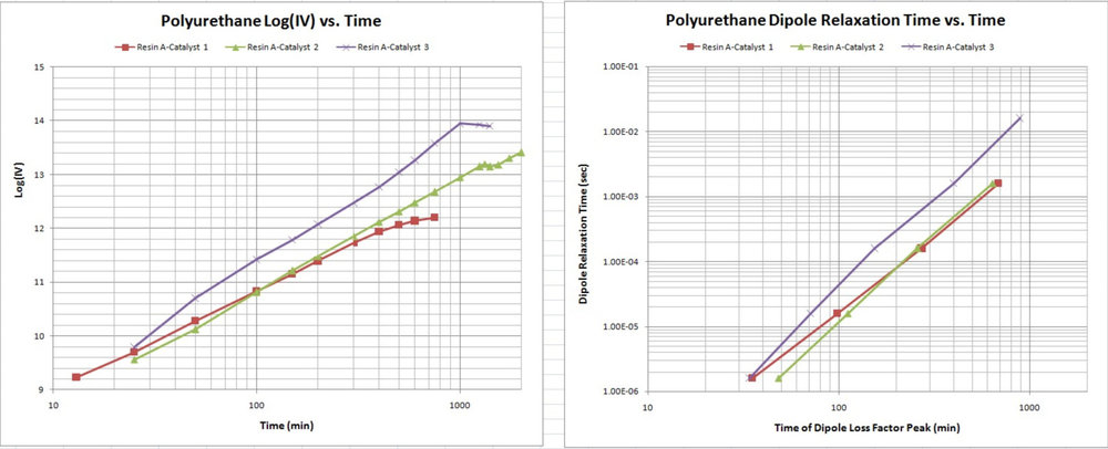 Cure monitoring of polyurethane—ion viscosity and dipole relaxation time