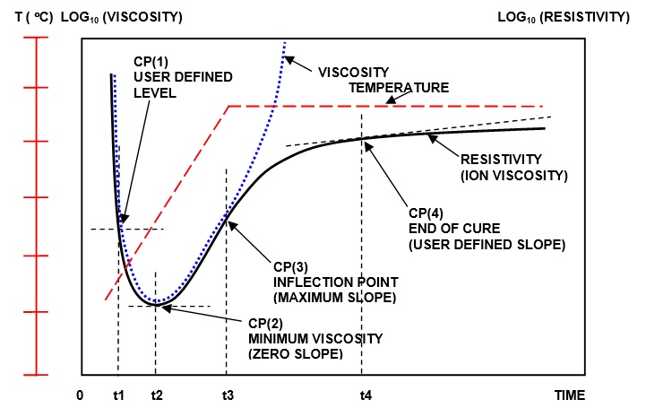 Ion viscosity (resistivity) relationship to mechanical viscosity during thermoset cure