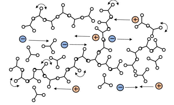 Thermoset at gelation: beginning of crosslinking and network formation