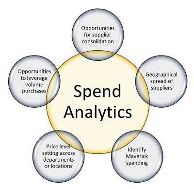 Opportunities with Supply Chain Analytics