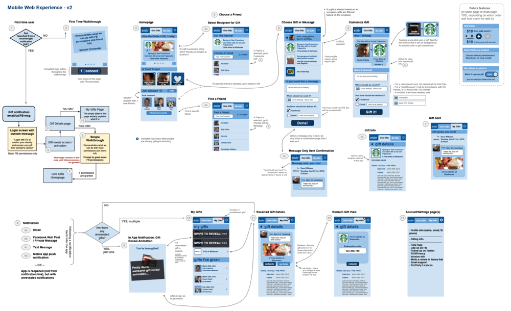 Wireframes and page flows for mobiel app