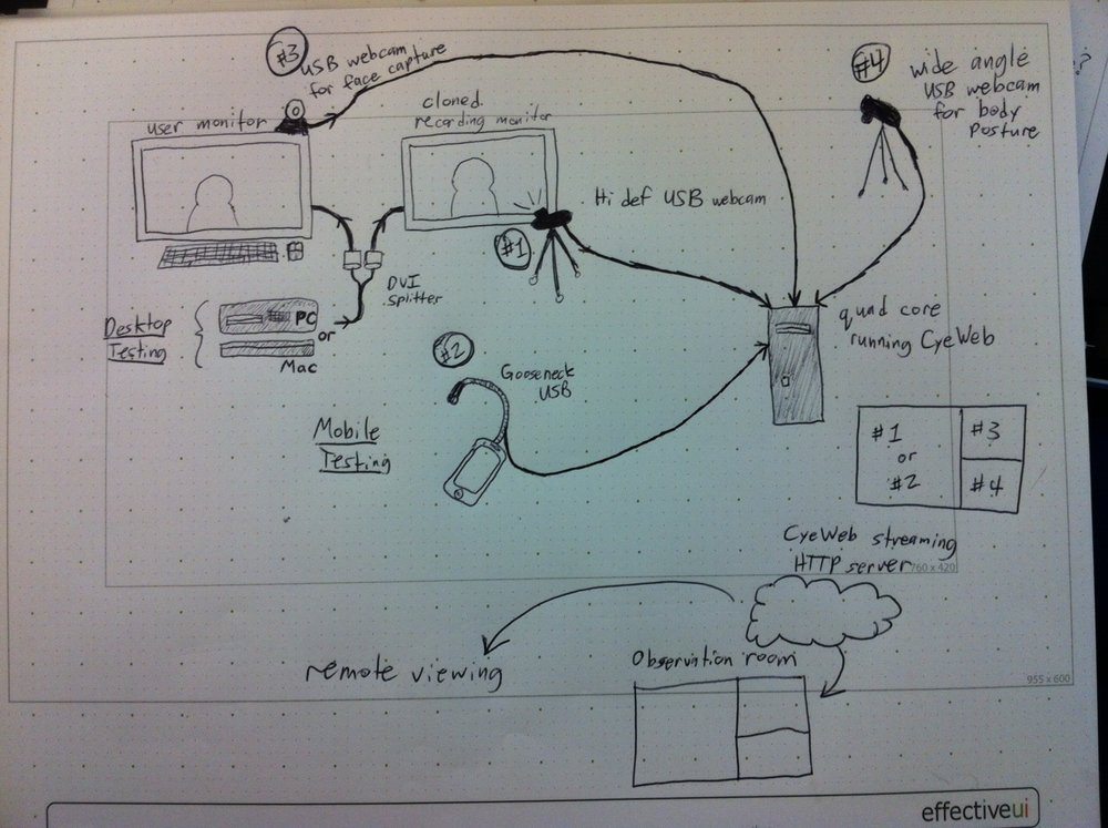 Lab planning diagram