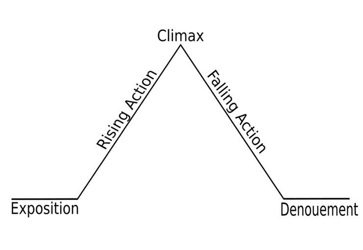 A diagram of narrative structure…