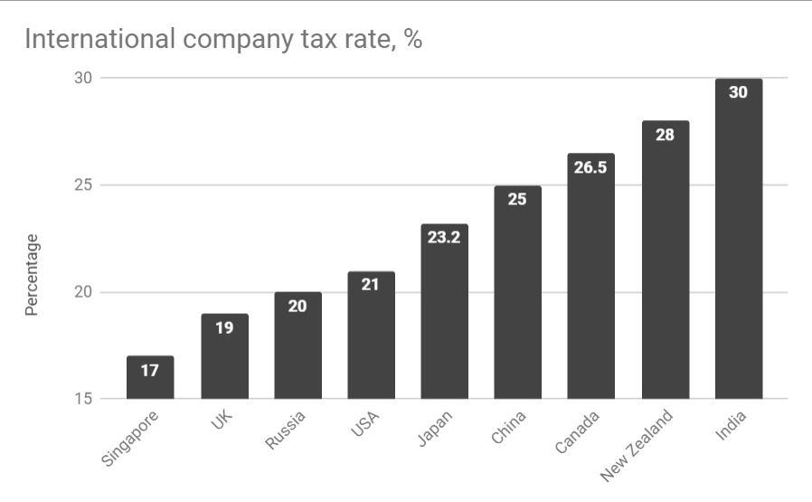 intenational tax rate comparison, M+H Private, Accountants, Brisbane, Australia.JPG