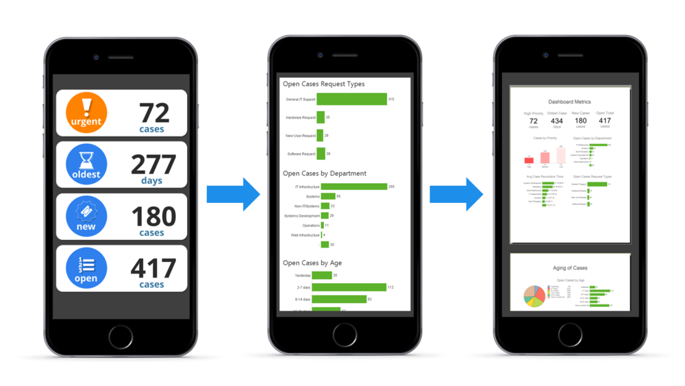 mobile+app+showing+QlikView+drilldown.png