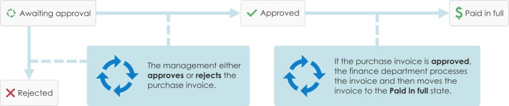 M-Files Workflows
