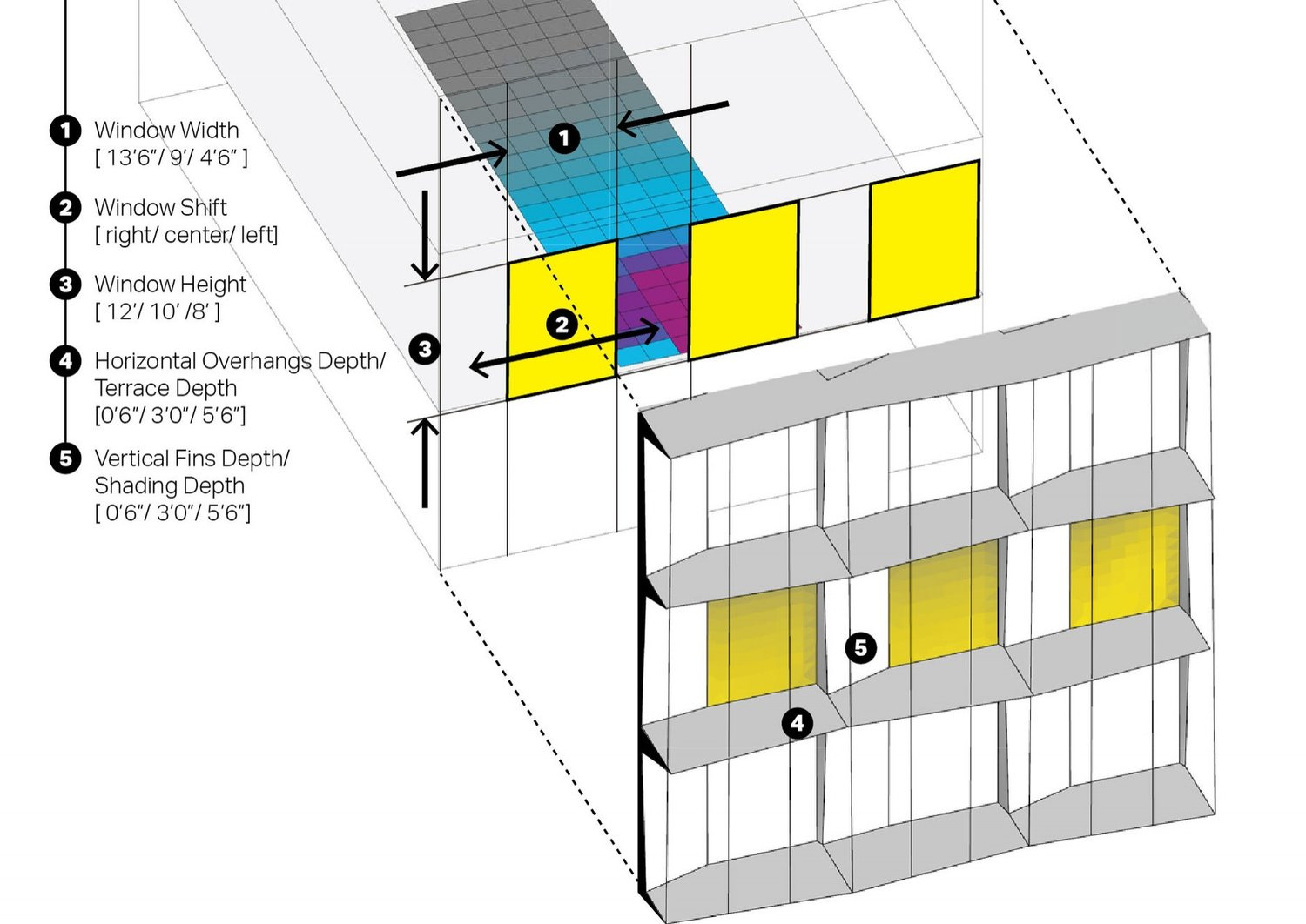 What is the impact of facade geometry on space daylight distribution and heating/ cooling load? Check out the full submission HERE Submitted by: Xiaofei Shen Firm Name: AECOM