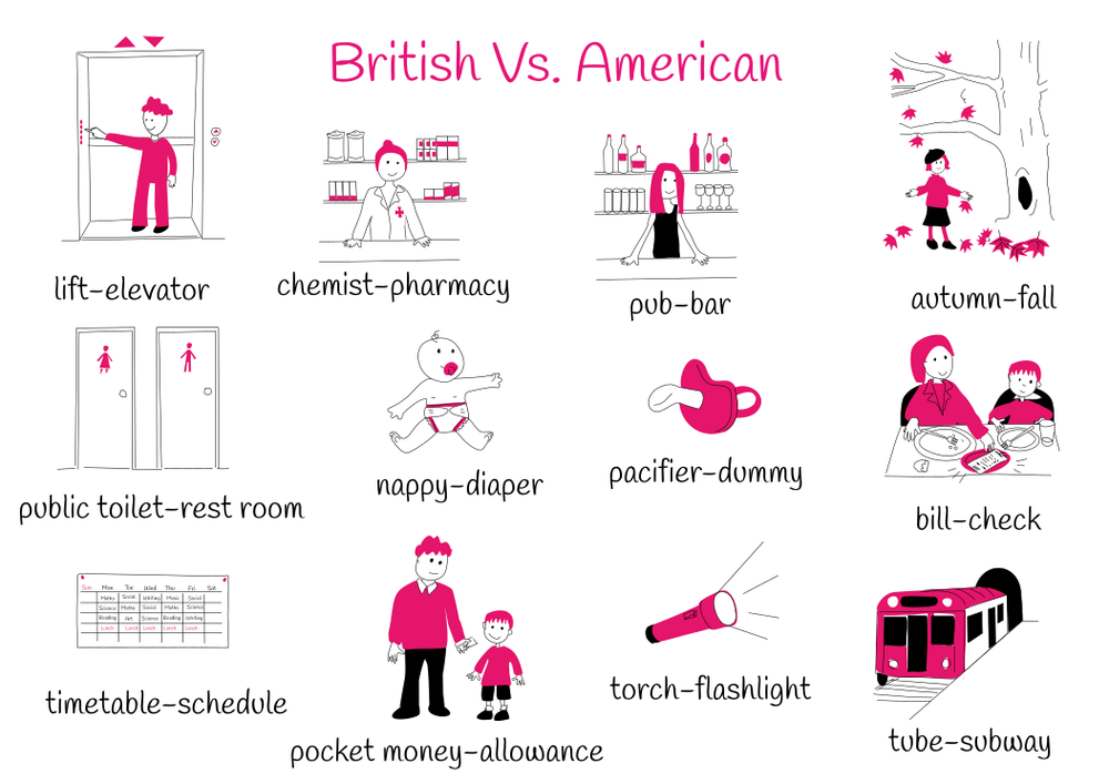Theme 3: British VS. American