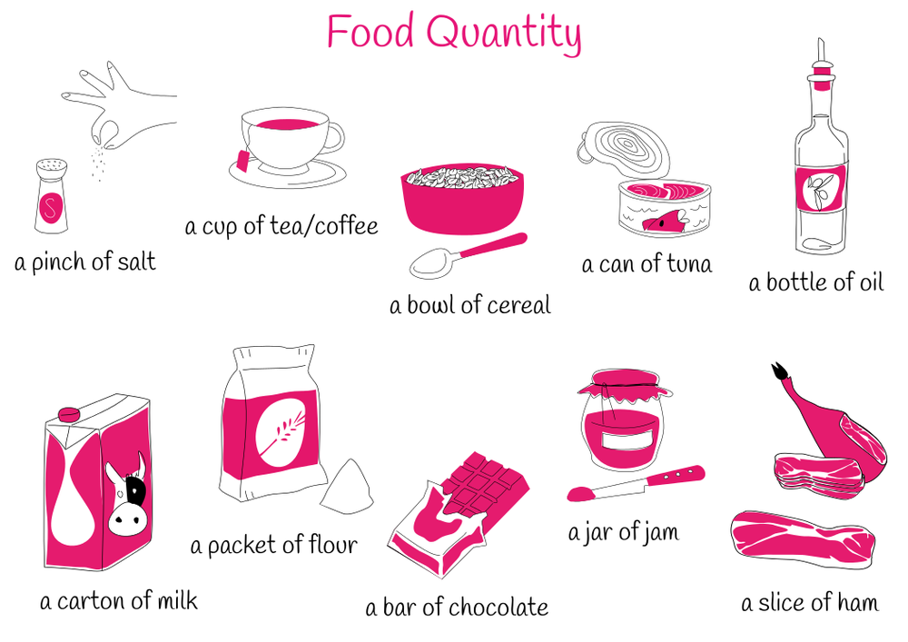 Theme 7: Food Quantities