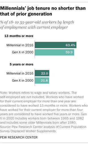 Millennial Job Tenure.png