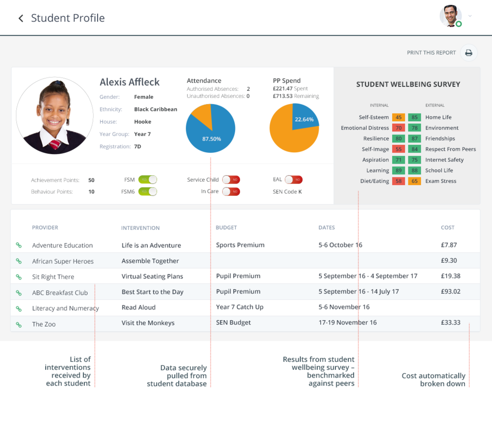 Make an impact - View emotional health and wellbeing data at a school, year group, or individual level. Easily create bespoke groups of students to track by FSM status, SEN status and more to support students' mental health, emotional education and overall pupil wellbeing.