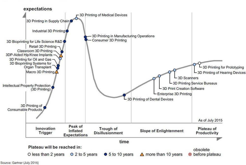 Additive Hype-Cycle Breakdown