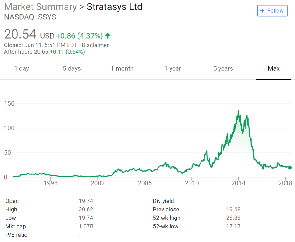 Stratasys' Stock Pricing Fluctuation Due to the Additive Hype-Cycle
