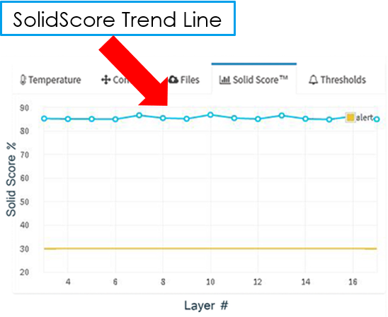 SolidScore value fluctuation as the build progresses layer by layer.