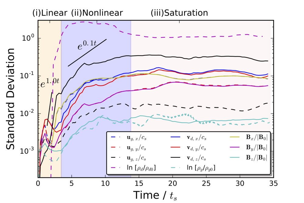 Volume-weighted rms standard deviation of various gas and dust properties vs.\ simulation time. We broadly denote three regimes in time: (i) linear, (ii) early nonlinear, and (iii) saturation. In (i), growth rates are rapid and agree reasonably well with the expectation from linear theory }) for a mix of modes. In (ii) growth continues but at decreasing rates until saturating in (iii). There is strong anisotropy between fluctuations in gas velocity and magnetic field. But for each component, the gas velocity and magnetic field fluctuations are tightly-coupled, especially perpendicular to the magnetic field.