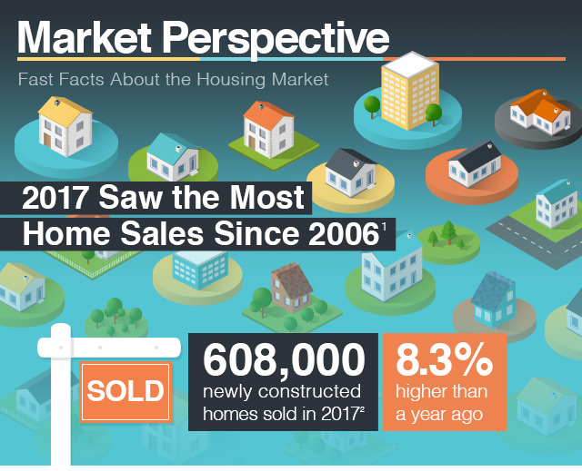 National Association of Realtors® (NAR) Existing-Home Sales, December 2017