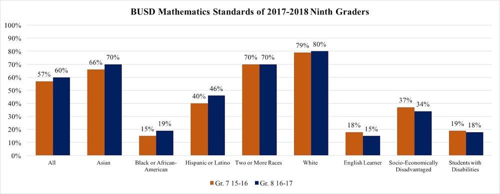 Source: Berkeley Unified School District