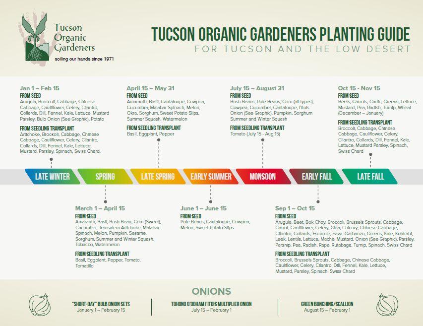 Tucson Organic Gardeners Planting Guide.JPG