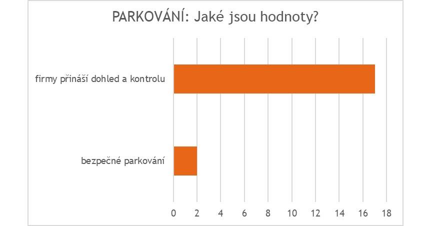 Parkovani_hodnoty FIN.jpg