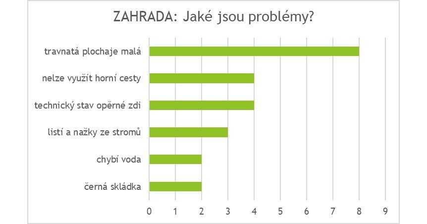 Zahrada_problemy.jpg