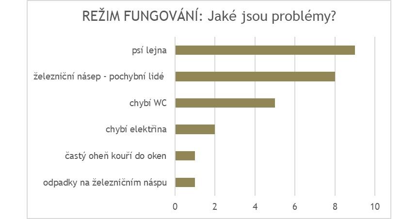 Fungovani_problemy.jpg