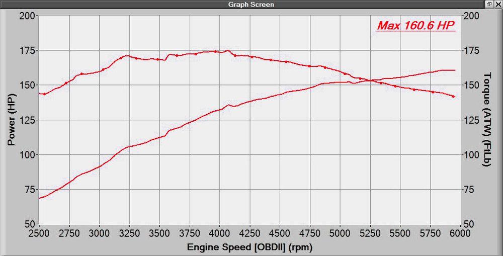 2017_10_30 2018 Mazda 3 2.5L Dynograph.jpg