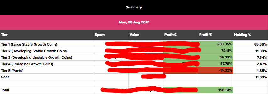 Tier summary performance, actual numbers hidden