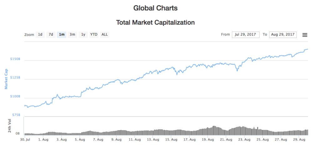 August Global Market Cap Growth