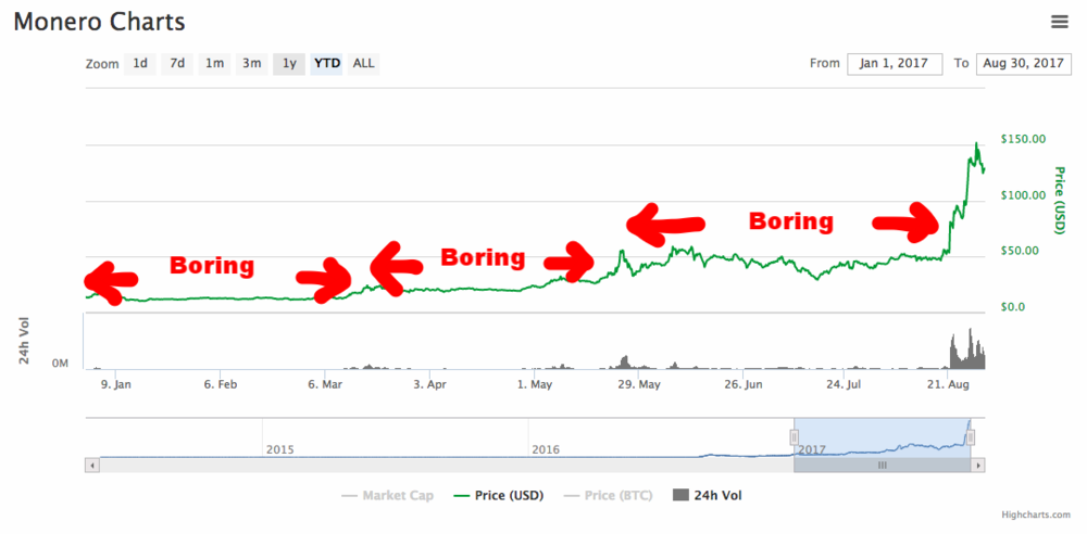 Three Monero boring zones this year.