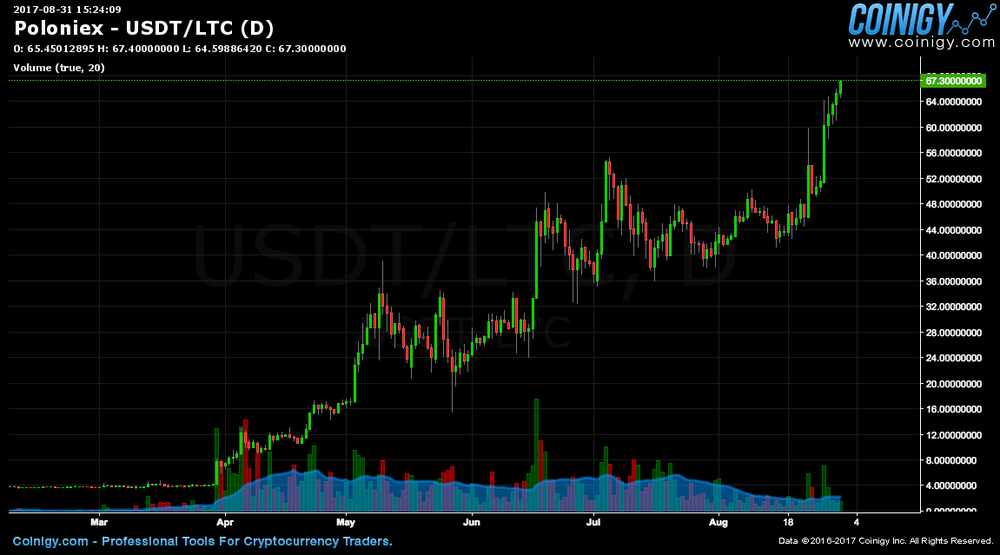 The chart shows how Litecoin has made solid gains through the year within a nice tight range.