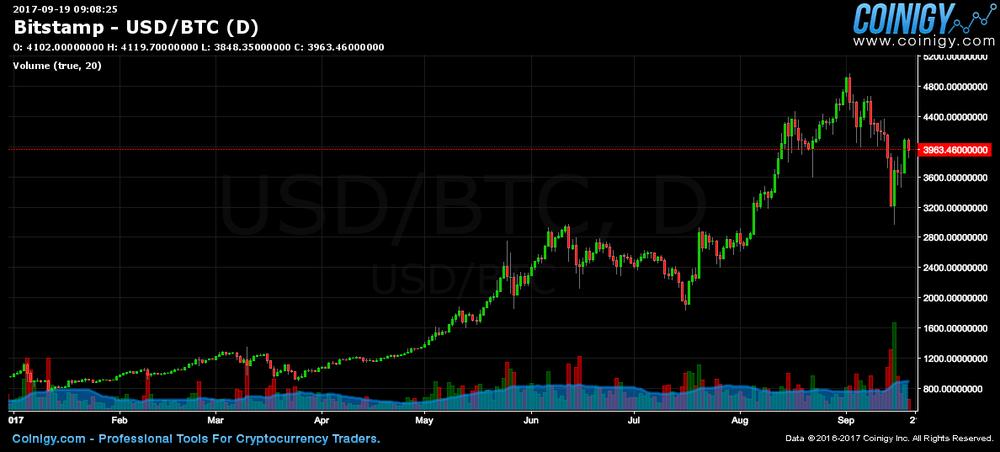 Bitcoin - YTD Chart
