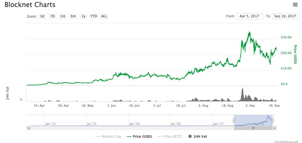Blocknet - Chart Since April