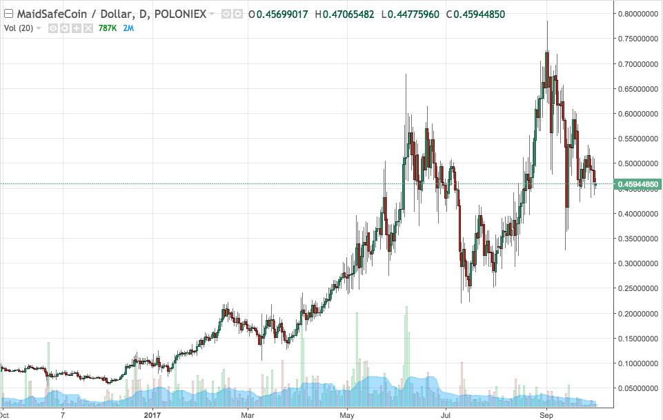 MAID USD Price Chart From Poloniex Demonstrates Stable Growth Relative To Bitcoin Pricing