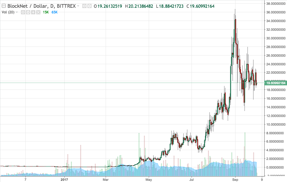 BLOCK USD Price Chart From Bittrex Demonstrates Stable Growth Relative To Bitcoin Pricing