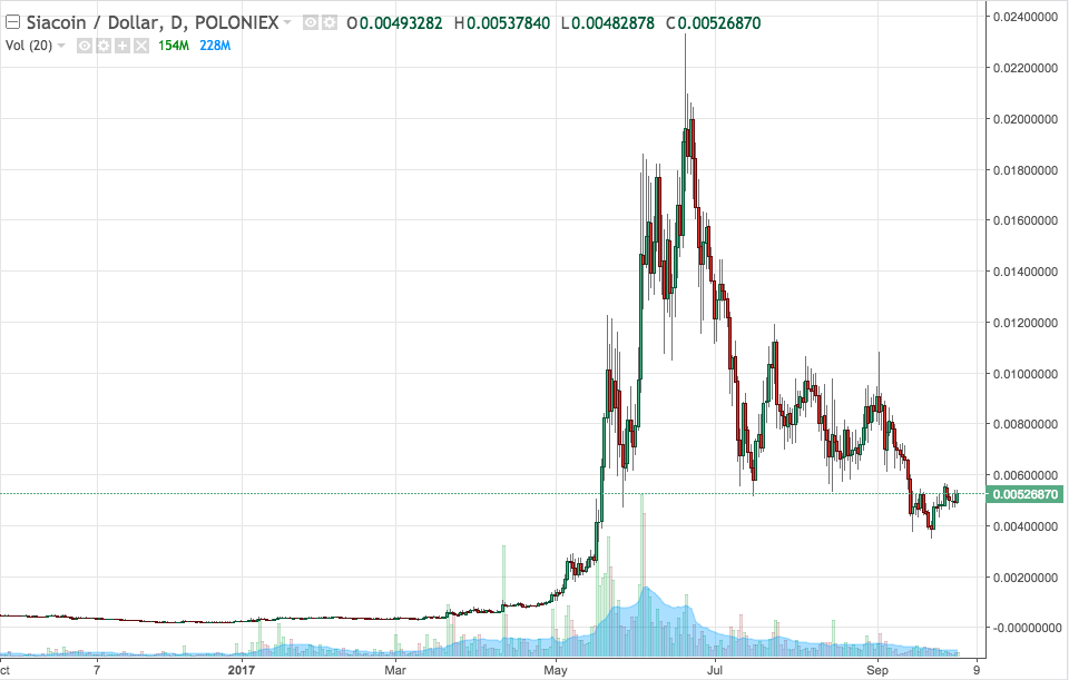 SC/USD price chart from Poloniex. Demonstrates volatility and trajectory is down from all time high.