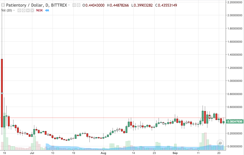 PTOY/USD price chart from Bittrex. Small market cap and is finding price. Potential for high growth.