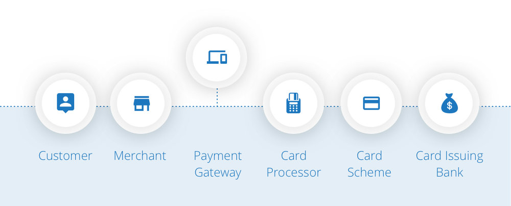 Reference:  https://www.cardswitcher.co.uk/2017/01/card-payment-processing-fees/
