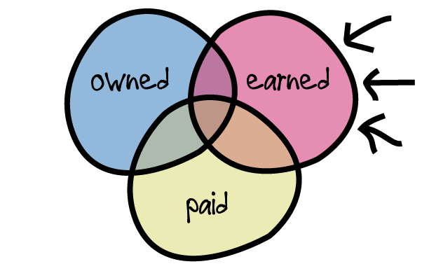 Venn-Diagram---Owned-Earned-&-Paid.png