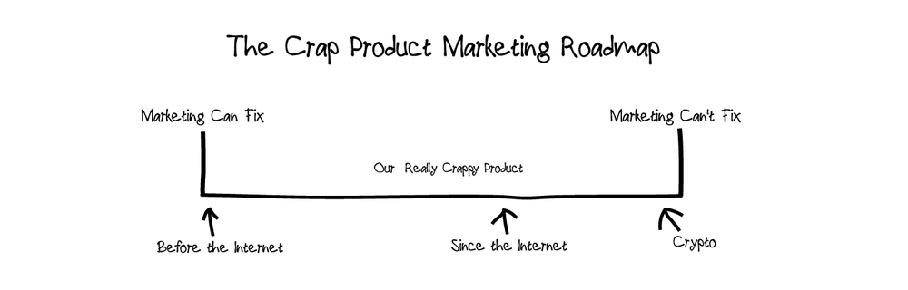 Crap-Product-Marketing-Roadmap.png