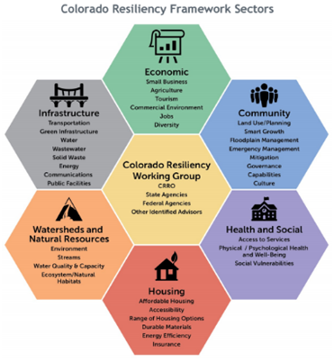 The Colorado Resiliency Working Group (CRWG)