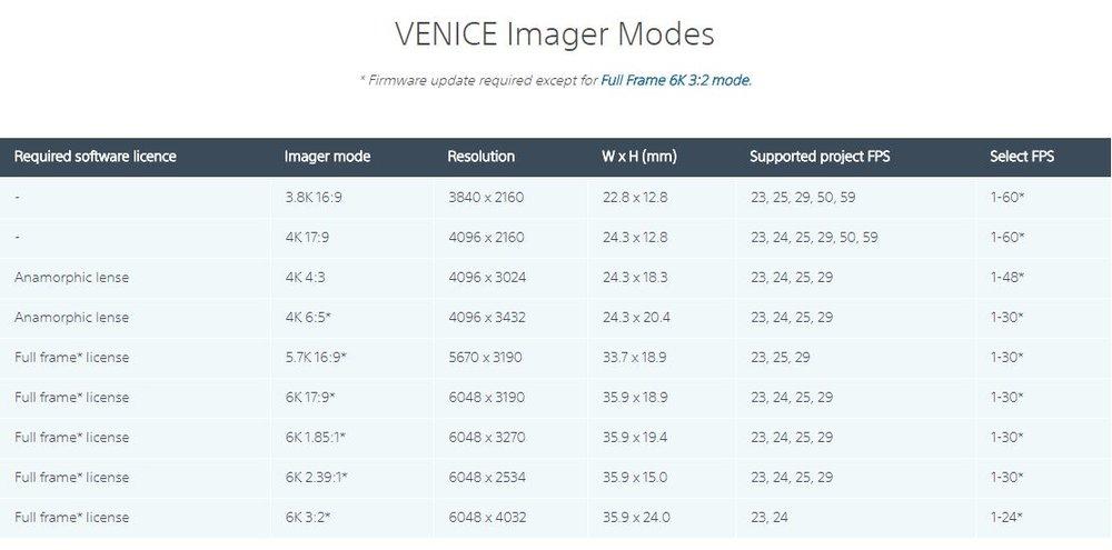 VeniceSensorOptions.JPG